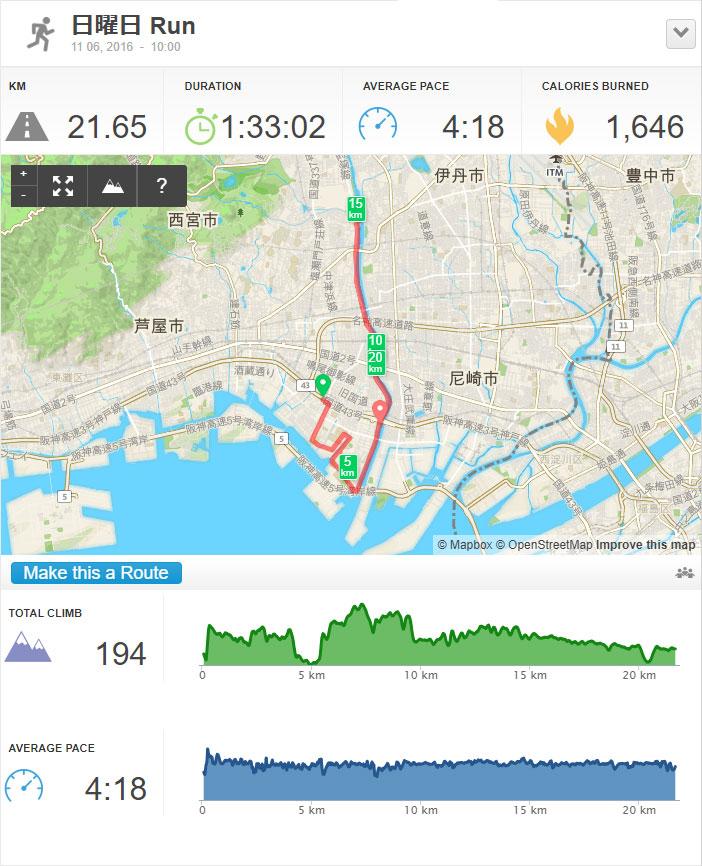 2016年のハーフマラソンの記録。